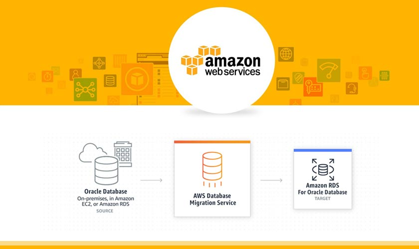amazon consumer business migrates aws