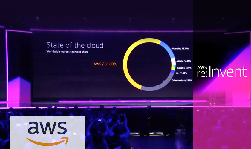 Amazon Elastic Inference announced at AWS re:Invent