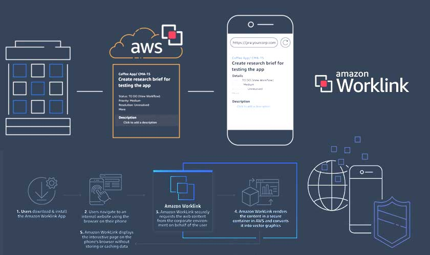 AWS announces WorkLink, for easy access to a company's internal content