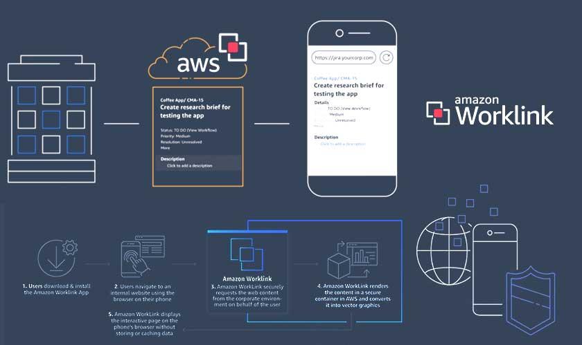 mobile aws announces amazon worklink