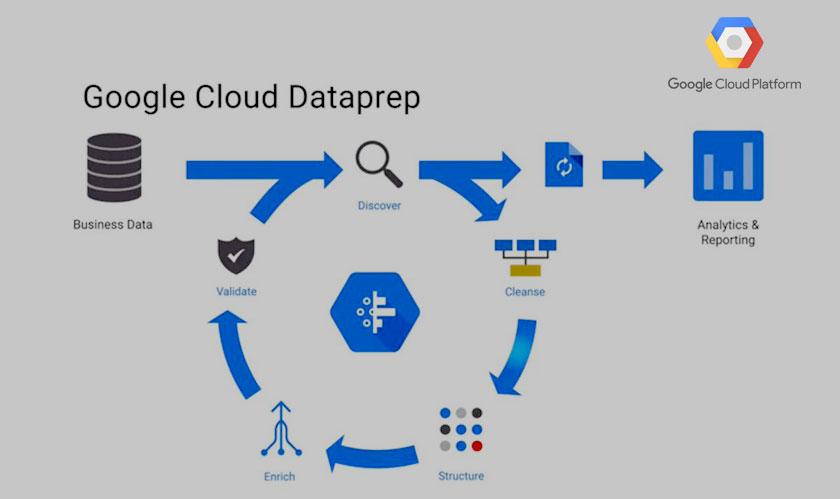 google cloud releases dataprep beta