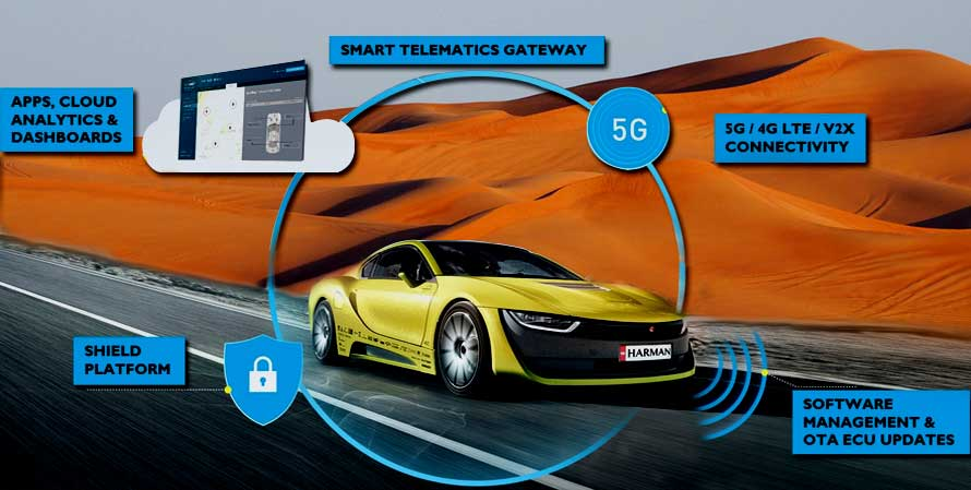 Harman's new Smart Telematics Gateway saves Automakers from future software related recalls with all in one platform