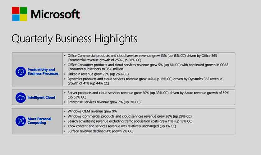 Microsoft posts FY20 Q1 results, revenue rises by 14%