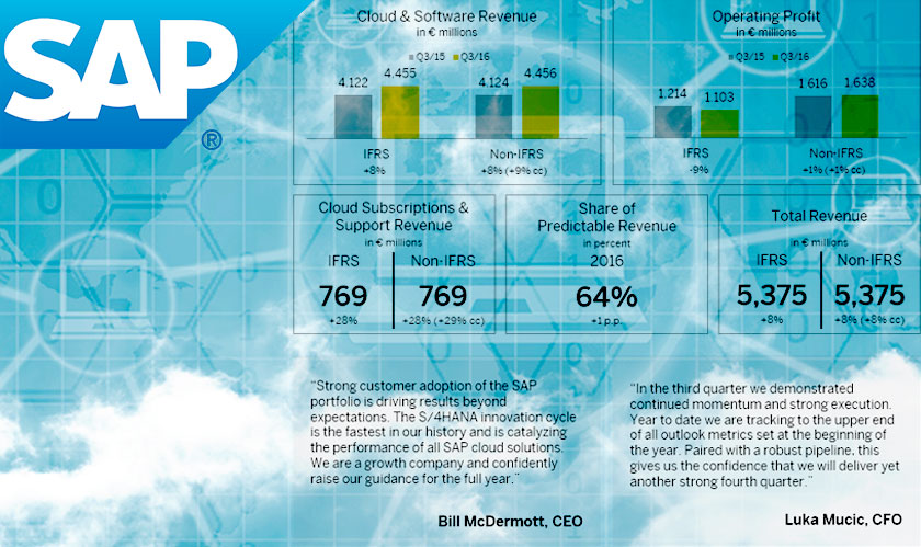 SAP announced results of third-quarter