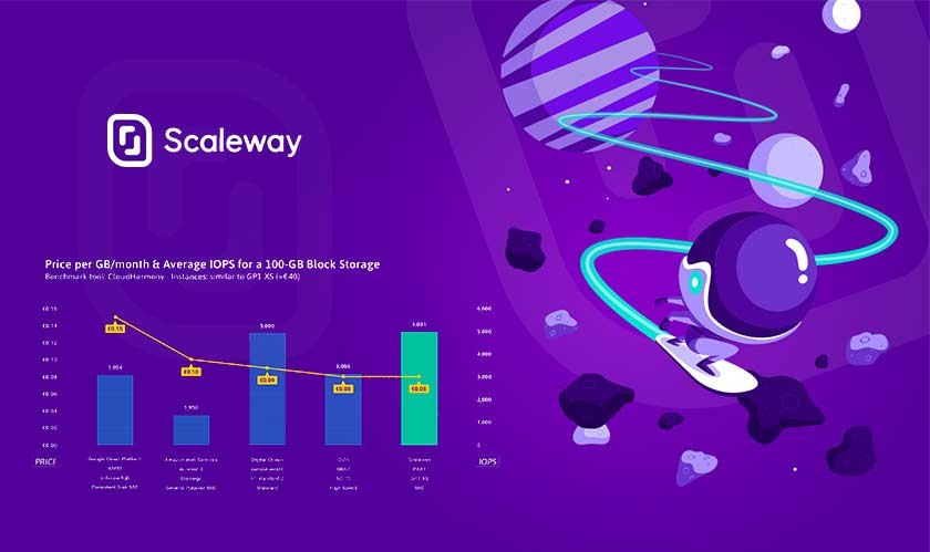 scaleway block storage launched