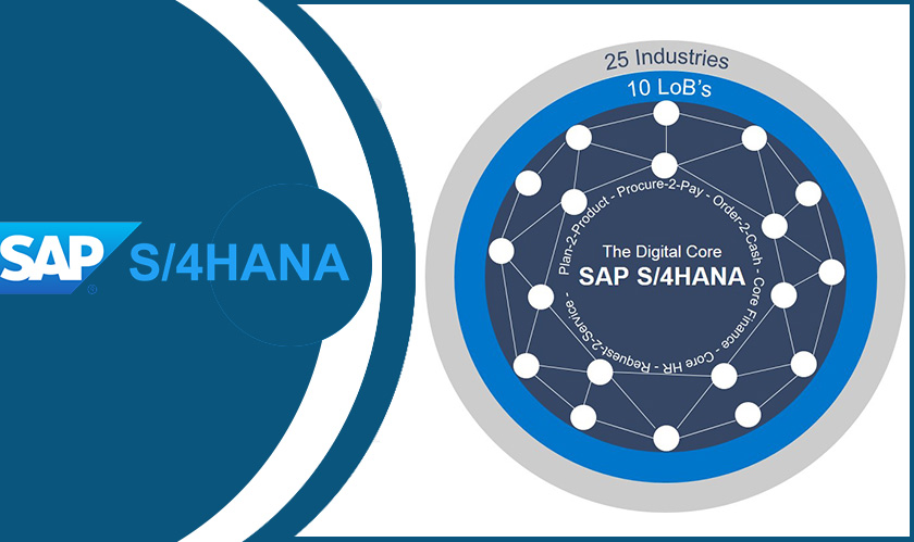 SAP comes out with its latest S4/HANA update