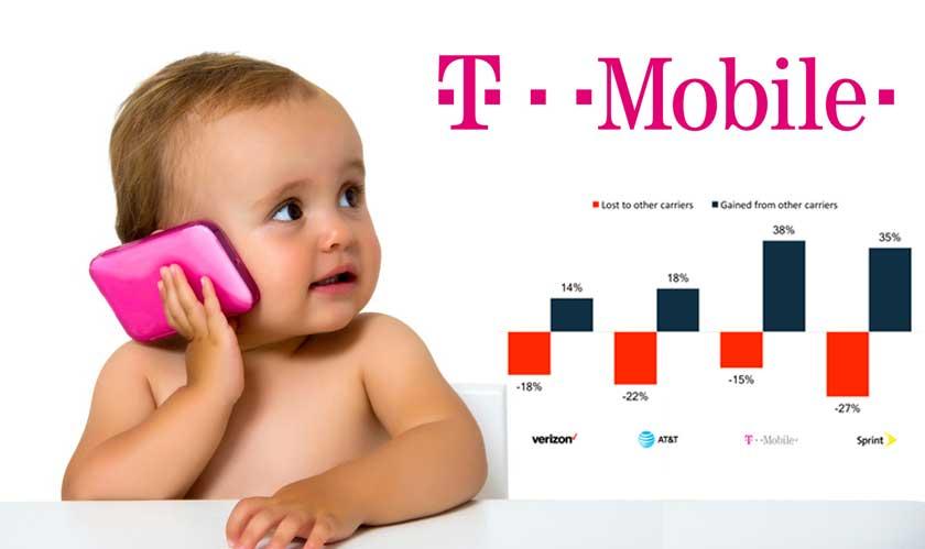 t mobile strikes